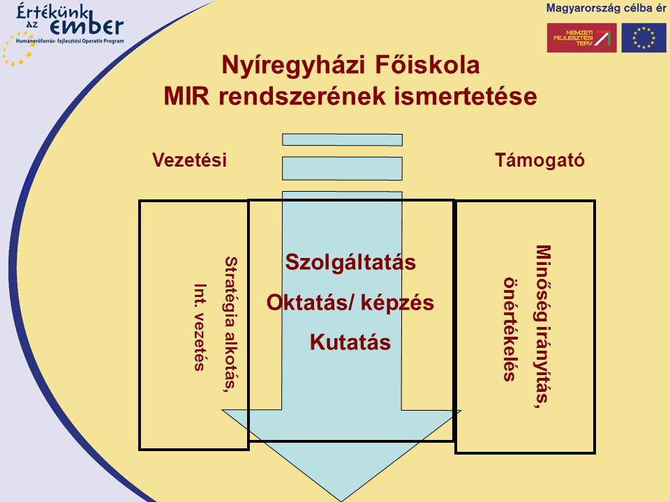 Nyíregyházi Főiskola MIR rendszerének ismertetése Minőség irányítás, önértékelés Szolgáltatás Oktatás/ képzés Kutatás Stratégia alkotás, Int.