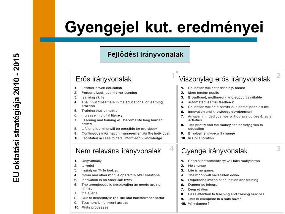 Fejlődési irányvonalak  Hangsúly a metakészségeken  E-portfóliók  A tanulás és a munka vegyítése  Csak az alapképzés lesz ingyenes  A tanulási szolgáltatások általános szabványosulása Gyengejel kut.
