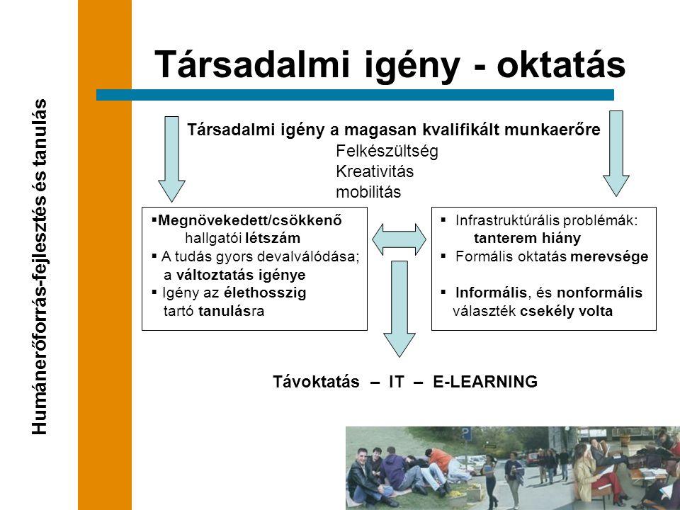  Infrastruktúrális problémák: tanterem hiány  Formális oktatás merevsége  Informális, és nonformális választék csekély volta Társadalmi igény a magasan kvalifikált munkaerőre Felkészültség Kreativitás mobilitás Társadalmi igény - oktatás Humánerőforrás-fejlesztés és tanulás  Megnövekedett/csökkenő hallgatói létszám  A tudás gyors devalválódása; a változtatás igénye  Igény az élethosszig tartó tanulásra Távoktatás – IT – E-LEARNING