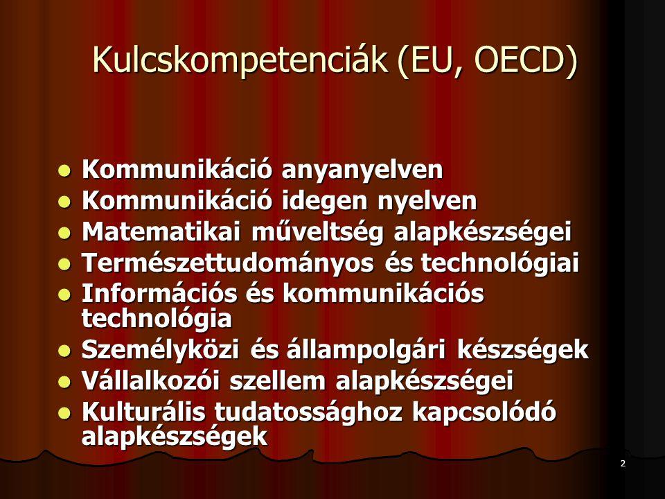 2 Kulcskompetenciák (EU, OECD) Kommunikáció anyanyelven Kommunikáció anyanyelven Kommunikáció idegen nyelven Kommunikáció idegen nyelven Matematikai műveltség alapkészségei Matematikai műveltség alapkészségei Természettudományos és technológiai Természettudományos és technológiai Információs és kommunikációs technológia Információs és kommunikációs technológia Személyközi és állampolgári készségek Személyközi és állampolgári készségek Vállalkozói szellem alapkészségei Vállalkozói szellem alapkészségei Kulturális tudatossághoz kapcsolódó alapkészségek Kulturális tudatossághoz kapcsolódó alapkészségek