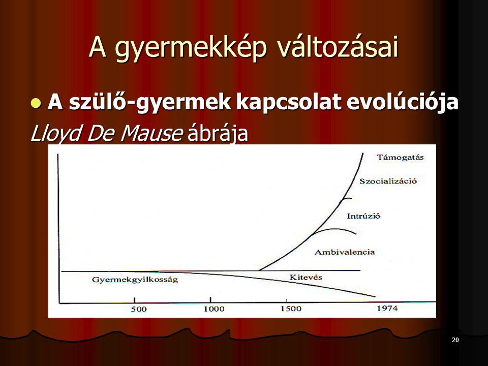 20 A gyermekkép változásai A szülő-gyermek kapcsolat evolúciója A szülő-gyermek kapcsolat evolúciója Lloyd De Mause ábrája