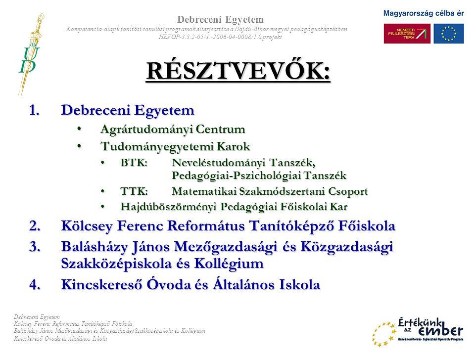 VÁLLALÁSOK: Kompetenciaorientált képzési modulok kidolgozása Óvodai nevelés Matematikai és logikai kompetenciák Szociális és életviteli kompetenciák IKT-kompetenciák A tanárképzési alapszak pedagógiai-pszichológiai 10 kredites tartalmának kidolgozása Pedagóguskompetenciák mérési-értékelési eljárásrendszerének kidolgozása Debreceni Egyetem Kompetencia-alapú tanítási-tanulási programok elterjesztése a Hajdú-Bihar megyei pedagógusképzésben.