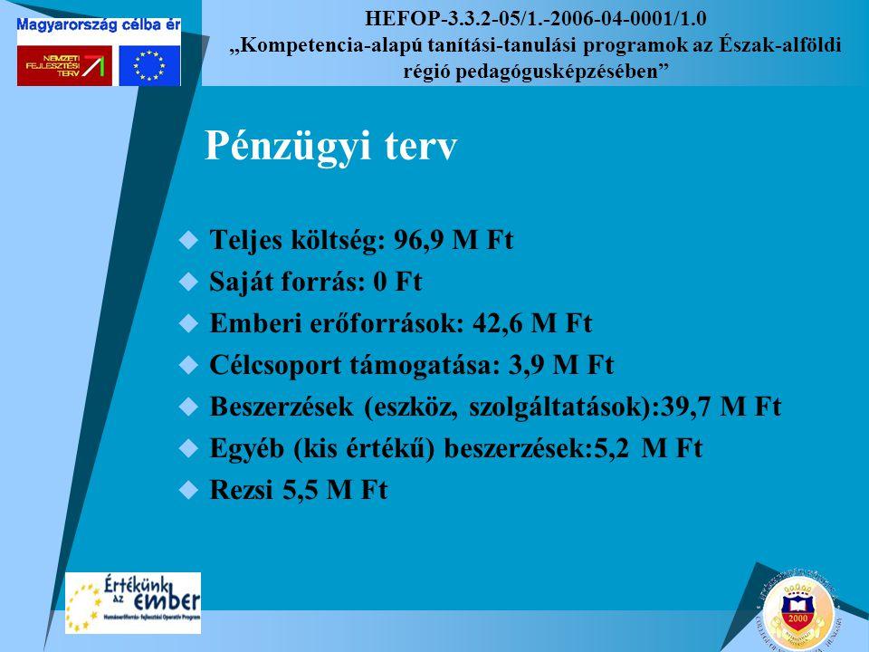 """HEFOP-3.3.2-05/1.-2006-04-0001/1.0 """"Kompetencia-alapú tanítási-tanulási programok az Észak-alföldi régió pedagógusképzésében Pénzügyi terv  Teljes költség: 96,9 M Ft  Saját forrás: 0 Ft  Emberi erőforrások: 42,6 M Ft  Célcsoport támogatása: 3,9 M Ft  Beszerzések (eszköz, szolgáltatások):39,7 M Ft  Egyéb (kis értékű) beszerzések:5,2 M Ft  Rezsi 5,5 M Ft"""