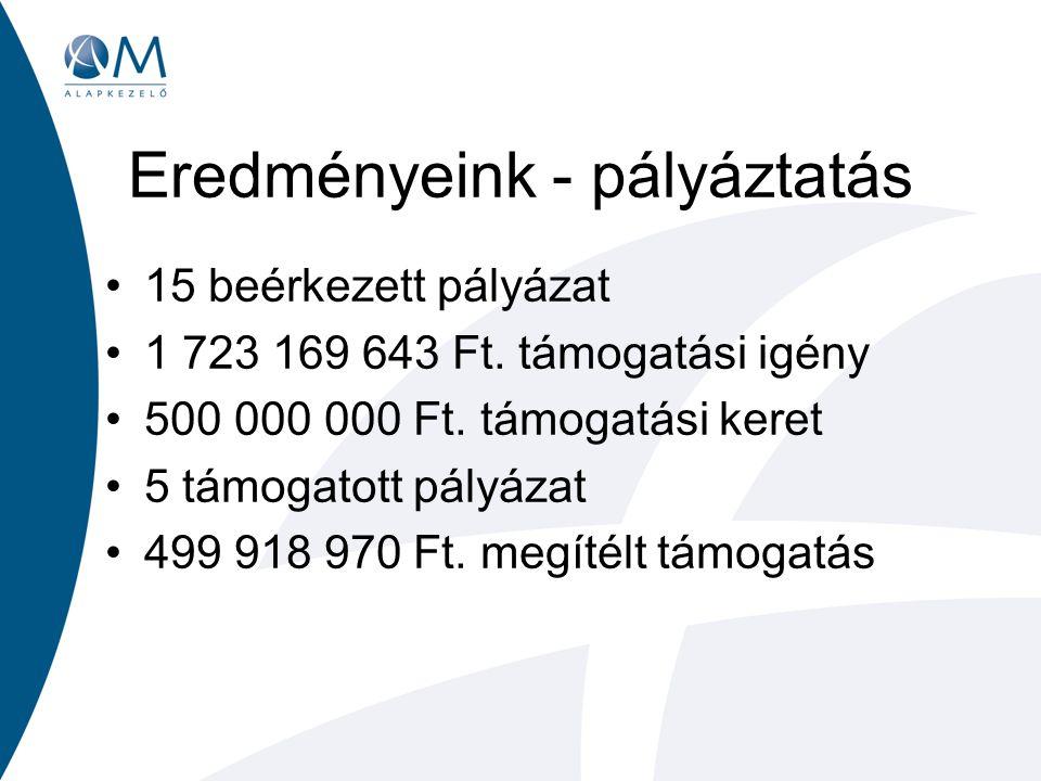 Eredményeink - pályáztatás 15 beérkezett pályázat 1 723 169 643 Ft.