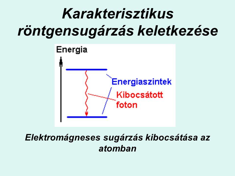 Karakterisztikus röntgensugárzás keletkezése Elektromágneses sugárzás kibocsátása az atomban