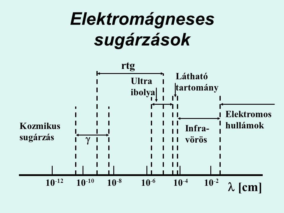 Elektromágneses sugárzások 10 -12 10 -10 10 -8 10 -6 10 -4 10 -2 Infra- vörös rtg  Ultra ibolya Látható tartomány Elektromos hullámok  [cm] Kozmikus
