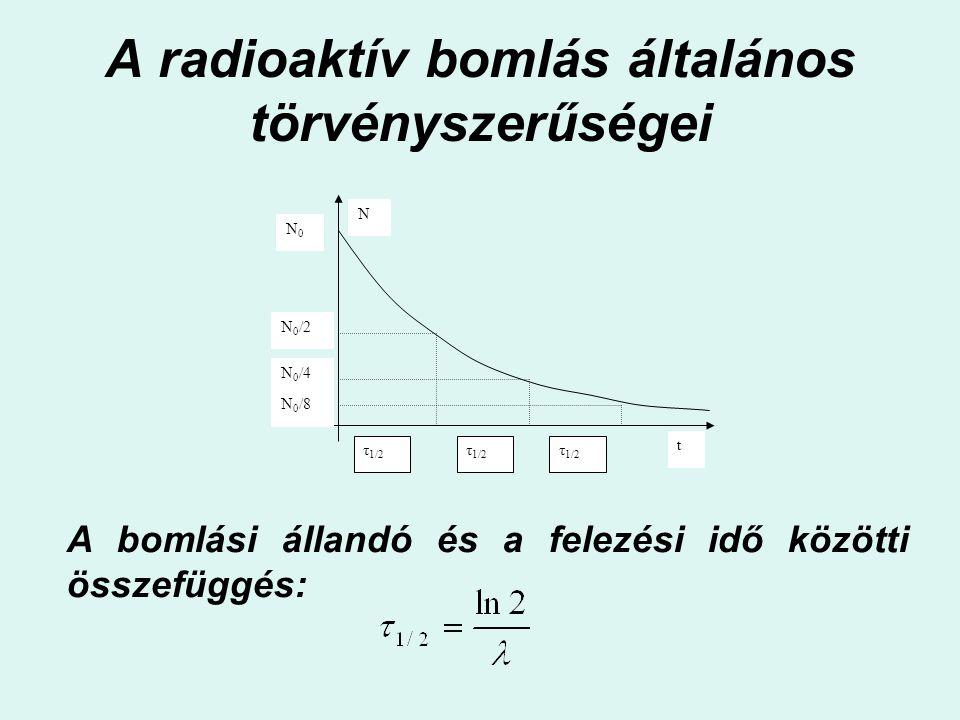 A radioaktív bomlás általános törvényszerűségei N t N0N0 N 0 /8 τ 1/2 N 0 /4 N 0 /2 A bomlási állandó és a felezési idő közötti összefüggés: