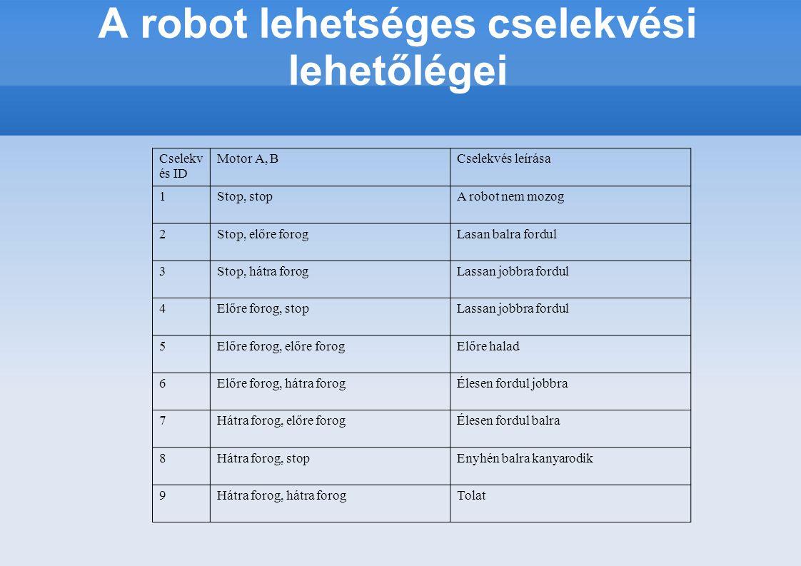 A robot lehetséges cselekvési lehetőlégei Cselekv és ID Motor A, BCselekvés leírása 1Stop, stopA robot nem mozog 2Stop, előre forogLasan balra fordul 3Stop, hátra forogLassan jobbra fordul 4Előre forog, stopLassan jobbra fordul 5Előre forog, előre forogElőre halad 6Előre forog, hátra forogÉlesen fordul jobbra 7Hátra forog, előre forogÉlesen fordul balra 8Hátra forog, stopEnyhén balra kanyarodik 9Hátra forog, hátra forogTolat