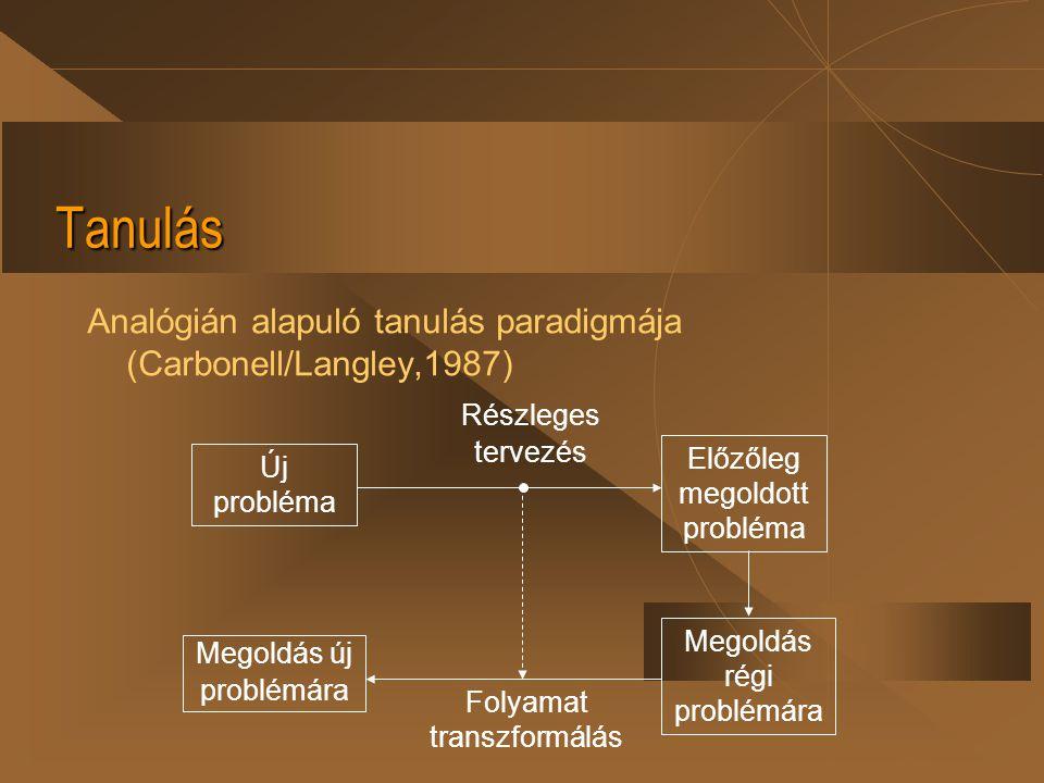 Tanulás Analógián alapuló tanulás paradigmája (Carbonell/Langley,1987) Folyamat transzformálás Új probléma Előzőleg megoldott probléma Megoldás új pro