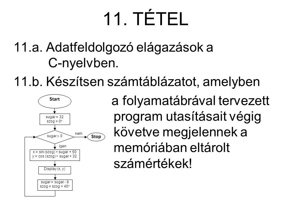 11. TÉTEL 11.a. Adatfeldolgozó elágazások a C-nyelvben. 11.b. Készítsen számtáblázatot, amelyben a folyamatábrával tervezett program utasításait végig