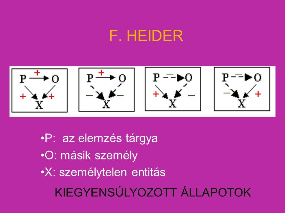 F. HEIDER P: az elemzés tárgya O: másik személy X: személytelen entitás KIEGYENSÚLYOZOTT ÁLLAPOTOK + ++ + ++ __ _ _ _ _