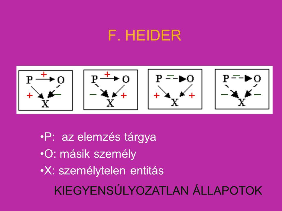 F. HEIDER P: az elemzés tárgya O: másik személy X: személytelen entitás KIEGYENSÚLYOZATLAN ÁLLAPOTOK __ __ __ + + + +++