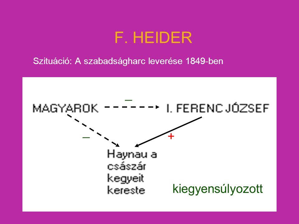 F. HEIDER Szituáció: A szabadságharc leverése 1849-ben _ _ + kiegyensúlyozott