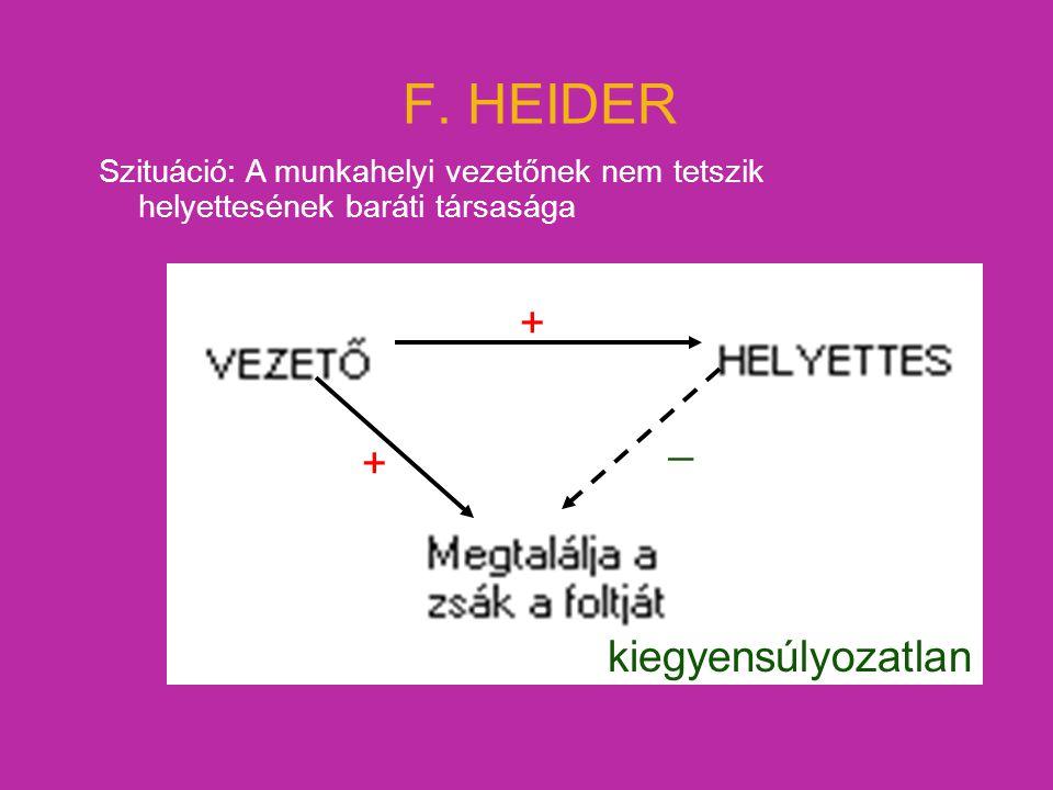 F. HEIDER Szituáció: A munkahelyi vezetőnek nem tetszik helyettesének baráti társasága + _ + kiegyensúlyozatlan