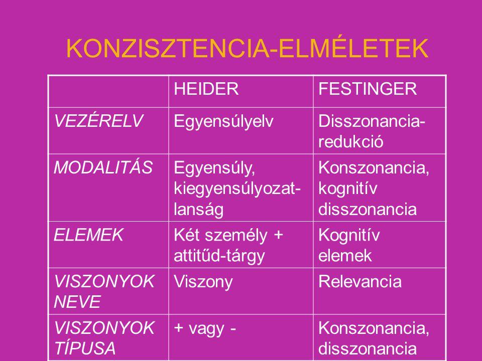 KONZISZTENCIA-ELMÉLETEK HEIDERFESTINGER VEZÉRELVEgyensúlyelvDisszonancia- redukció MODALITÁSEgyensúly, kiegyensúlyozat- lanság Konszonancia, kognitív
