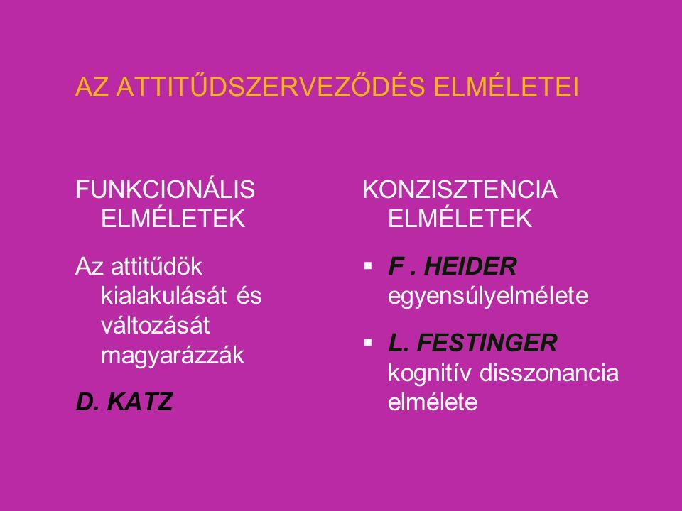 AZ ATTITŰDSZERVEZŐDÉS ELMÉLETEI FUNKCIONÁLIS ELMÉLETEK Az attitűdök kialakulását és változását magyarázzák D. KATZ KONZISZTENCIA ELMÉLETEK  F. HEIDER