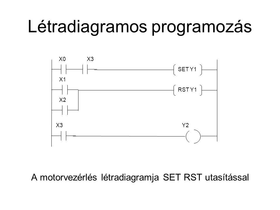 Létradiagramos programozás A motorvezérlés létradiagramja SET RST utasítással SET Y1 X0X3 X1 X3Y2 X2 RST Y1