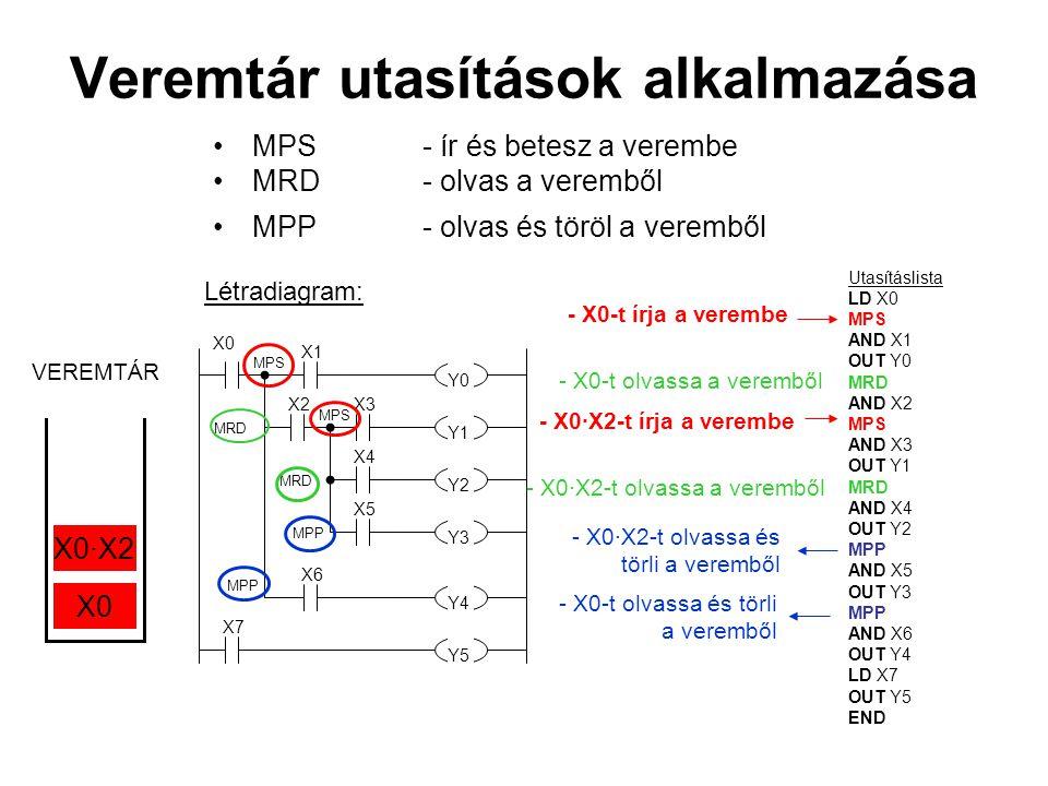 Veremtár utasítások alkalmazása MPS- ír és betesz a verembe MRD- olvas a veremből MPP- olvas és töröl a veremből Y0 X3 Y2 X7 X4 X5 X1 X2 Y1 Y4 Y3 X6 Y