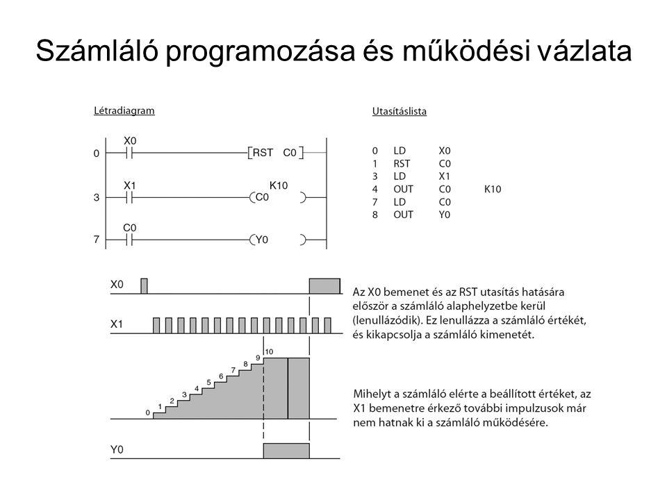 Számláló programozása és működési vázlata