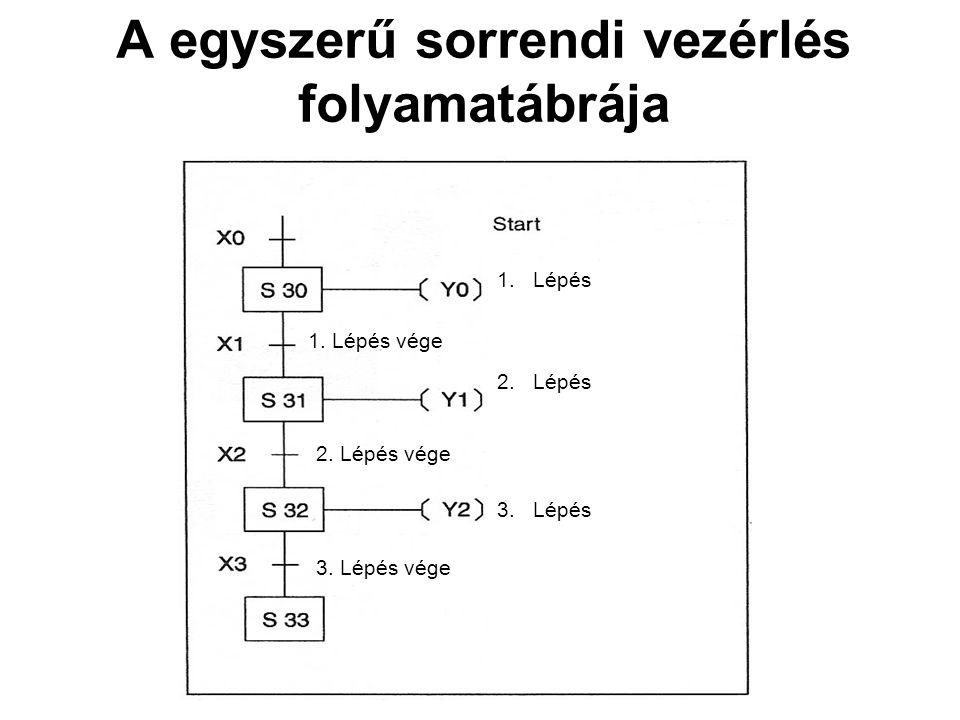 A egyszerű sorrendi vezérlés folyamatábrája 1.Lépés 2.Lépés 3.Lépés 1. Lépés vége 2. Lépés vége 3. Lépés vége