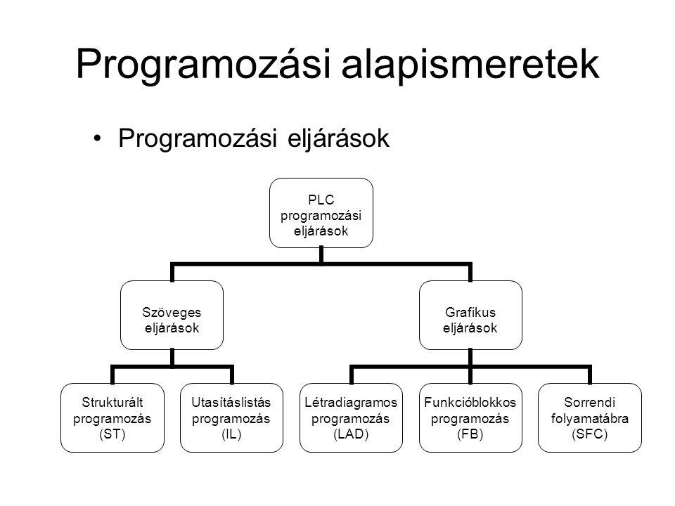 Programozási alapismeretek Programozási eljárások PLC programozási eljárások Szöveges eljárások Strukturált programozás (ST) Utasításlistás programozá