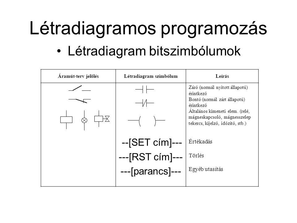 Létradiagramos programozás Létradiagram bitszimbólumok Áramút-terv jelölésLétradiagram szimbólumLeírás --[SET cím]--- ---[RST cím]--- ---[parancs]---