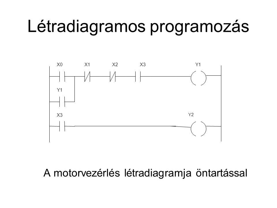 Létradiagramos programozás A motorvezérlés létradiagramja öntartással X0X1X2X3Y1 Y1 X3 Y2
