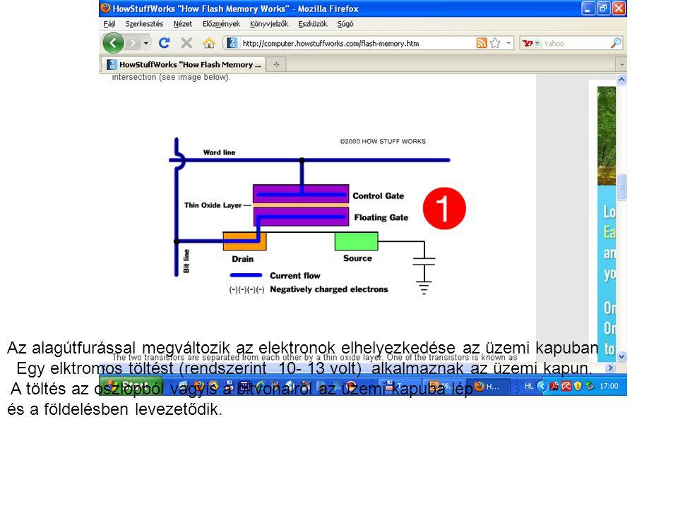 Az alagútfurással megváltozik az elektronok elhelyezkedése az üzemi kapuban Egy elktromos töltést (rendszerint 10- 13 volt) alkalmaznak az üzemi kapun