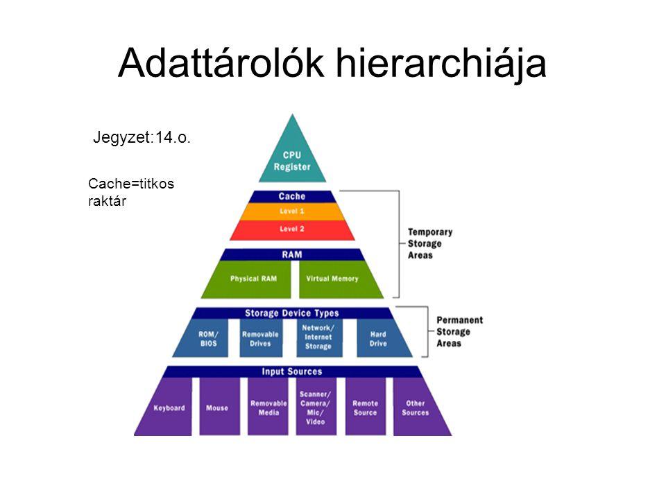Adattárolók hierarchiája Jegyzet:14.o. Cache=titkos raktár