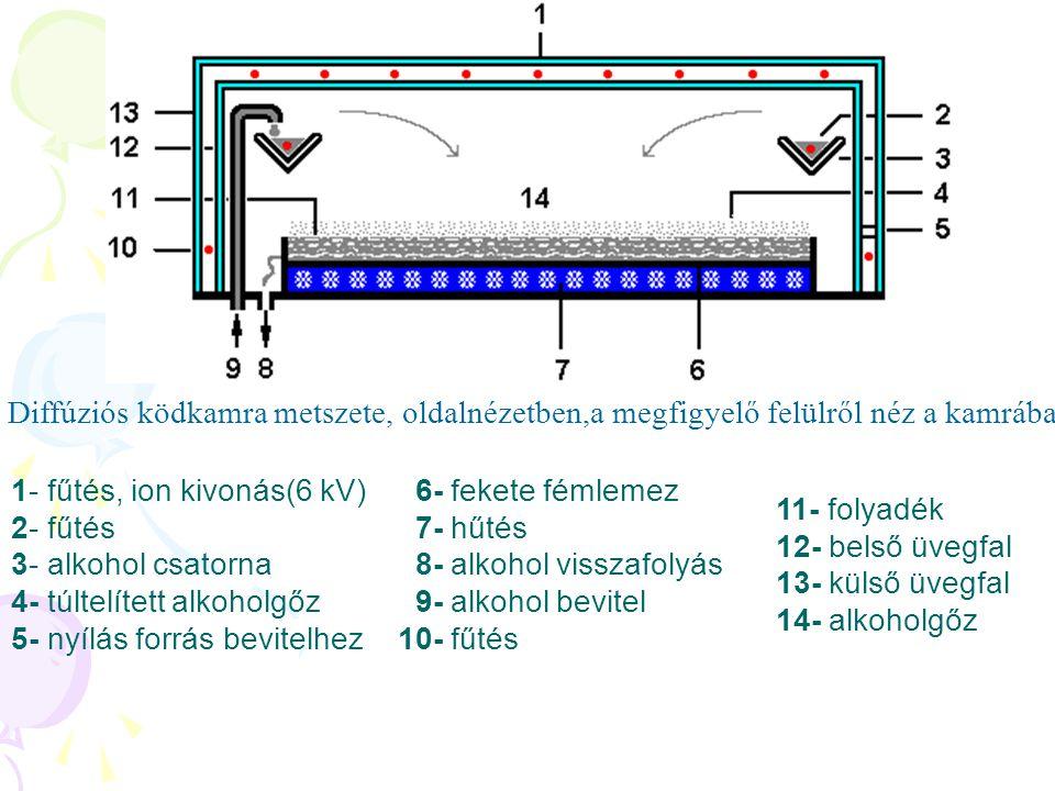 Diffúziós ködkamra metszete, oldalnézetben,a megfigyelő felülről néz a kamrába 1- fűtés, ion kivonás(6 kV) 2- fűtés 3- alkohol csatorna 4- túltelített alkoholgőz 5- nyílás forrás bevitelhez 6- fekete fémlemez 7- hűtés 8- alkohol visszafolyás 9- alkohol bevitel 10- fűtés 11- folyadék 12- belső üvegfal 13- külső üvegfal 14- alkoholgőz
