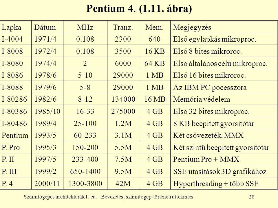 Számítógépes architektúrák1. ea. - Bevezetés, számítógép-történeti áttekintés28 Pentium 4. (1.11. ábra) LapkaDátumMHzTranz.Mem.Megjegyzés I-40041971/4