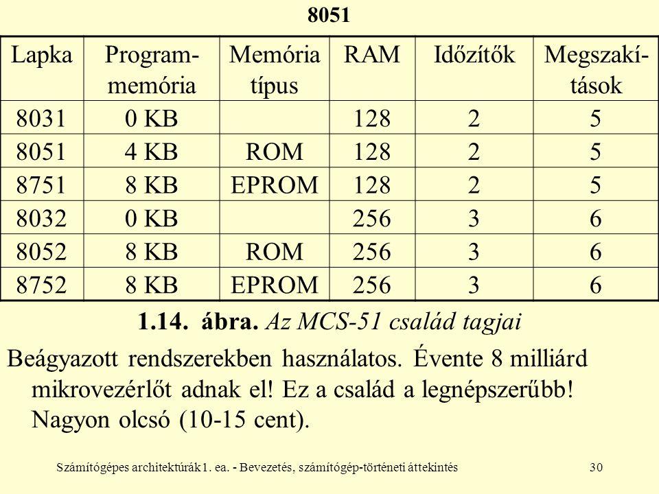 Számítógépes architektúrák1. ea. - Bevezetés, számítógép-történeti áttekintés30 8051 LapkaProgram- memória Memória típus RAMIdőzítőkMegszakí- tások 80