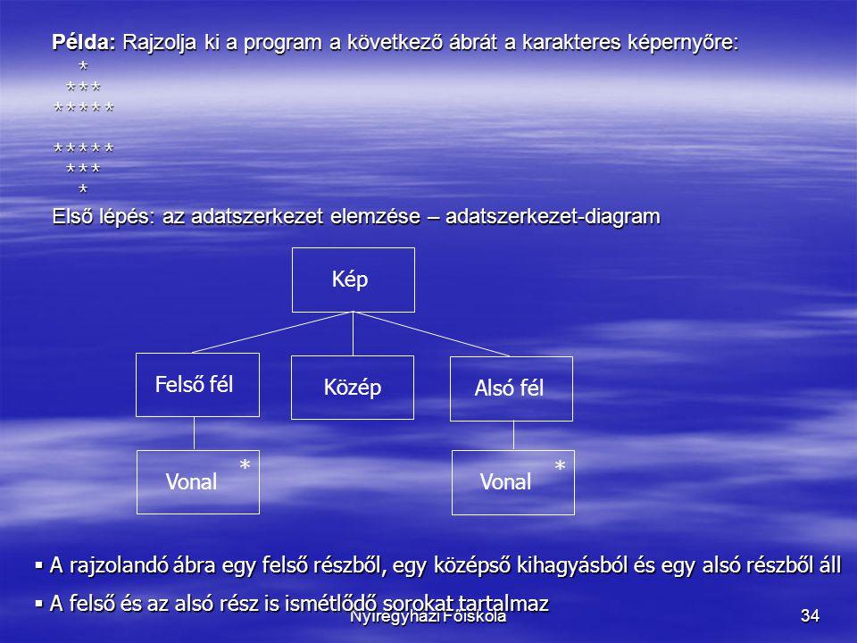 Nyíregyházi Főiskola34 Példa: Rajzolja ki a program a következő ábrát a karakteres képernyőre: * *** ***** ***** *** * * *** ***** ***** *** * Első lépés: az adatszerkezet elemzése – adatszerkezet-diagram Felső fél Közép Alsó fél Kép Vonal * *  A rajzolandó ábra egy felső részből, egy középső kihagyásból és egy alsó részből áll  A felső és az alsó rész is ismétlődő sorokat tartalmaz