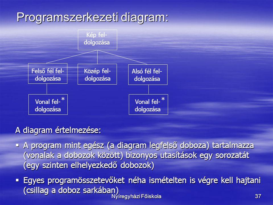 Nyíregyházi Főiskola37 Programszerkezeti diagram: Felső fél fel- dolgozása Kép fel- dolgozása * * Alsó fél fel- dolgozása Közép fel- dolgozása Vonal fel- dolgozása A diagram értelmezése:  A program mint egész (a diagram legfelső doboza) tartalmazza (vonalak a dobozok között) bizonyos utasítások egy sorozatát (egy szinten elhelyezkedő dobozok)  Egyes programösszetevőket néha ismételten is végre kell hajtani (csillag a doboz sarkában)