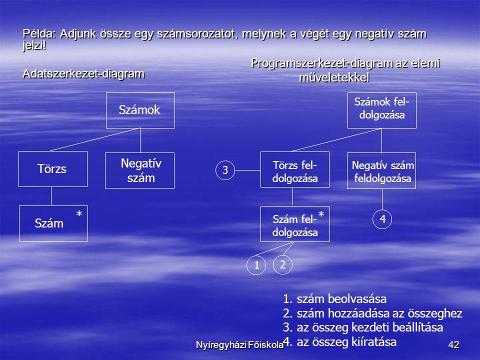 Nyíregyházi Főiskola42 Példa: Adjunk össze egy számsorozatot, melynek a végét egy negatív szám jelzi! Adatszerkezet-diagram Törzs Negatív szám Számok