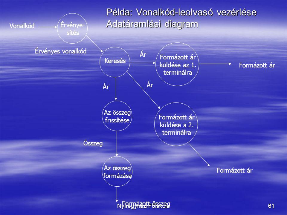 Nyíregyházi Főiskola61 Példa: Vonalkód-leolvasó vezérlése Adatáramlási diagram Érvénye- sítés Keresés Az összeg frissítése Az összeg formázása Formázott ár küldése az 1.