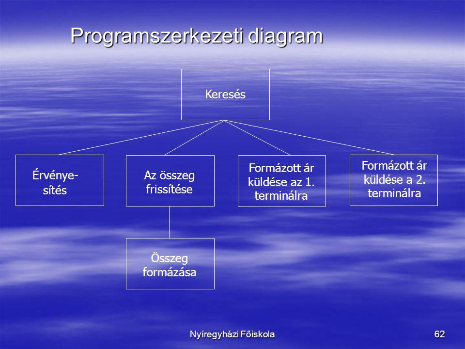 Nyíregyházi Főiskola62 Programszerkezeti diagram Keresés Formázott ár küldése az 1. terminálra Az összeg frissítése Érvénye- sítés Formázott ár küldés