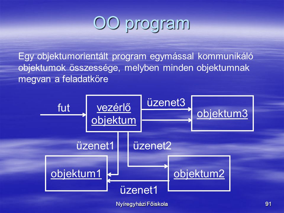 Nyíregyházi Főiskola91 OO program fut vezérlő objektum objektum1 üzenet3 üzenet1 objektum2 objektum3 üzenet2üzenet1 Egy objektumorientált program egymással kommunikáló objektumok összessége, melyben minden objektumnak megvan a feladatköre
