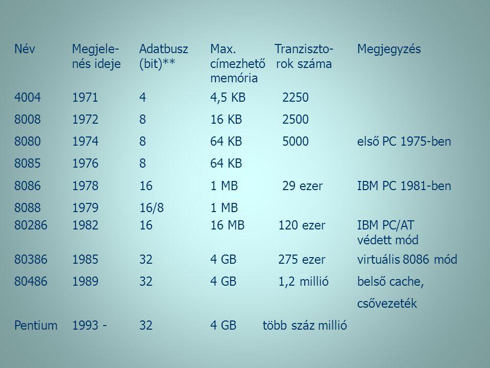 NévMegjele-Adatbusz Max. Tranziszto-Megjegyzés nés ideje (bit)** címezhető rok száma memória 400419714 4,5 KB 2250 80081972816 KB 2500 80801974864 KB