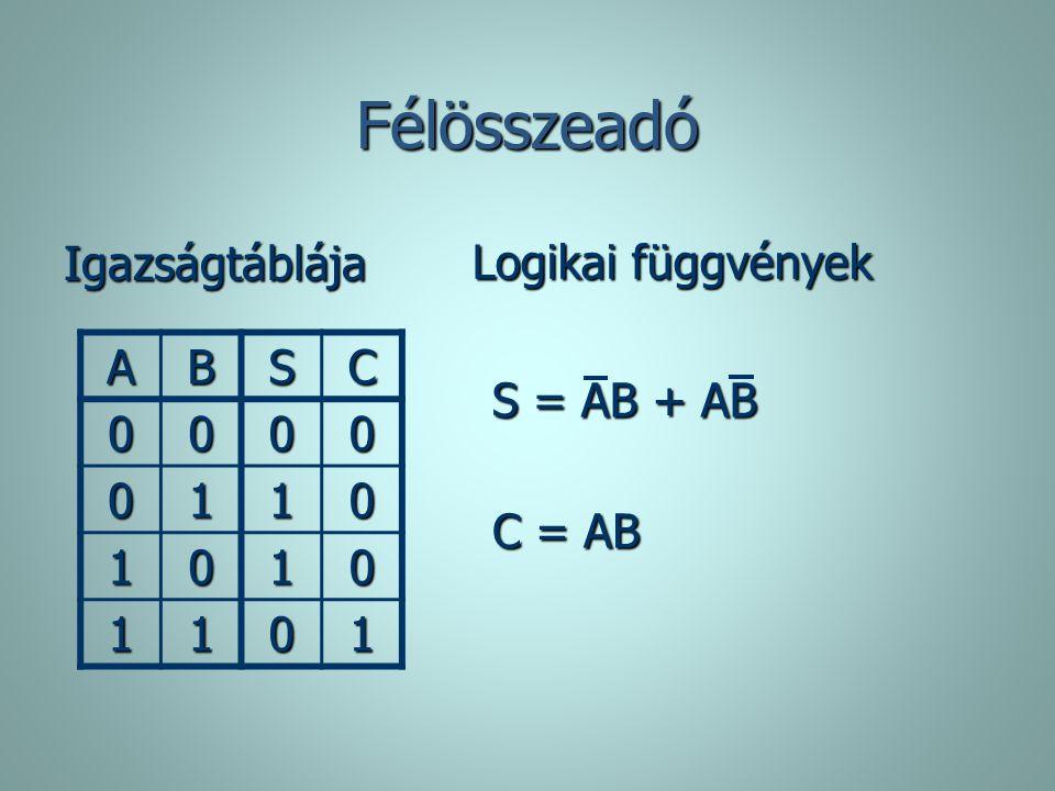 Félösszeadó Igazságtáblája ABSC 0000 0110 1010 1101 Logikai függvények C = AB S = AB + AB