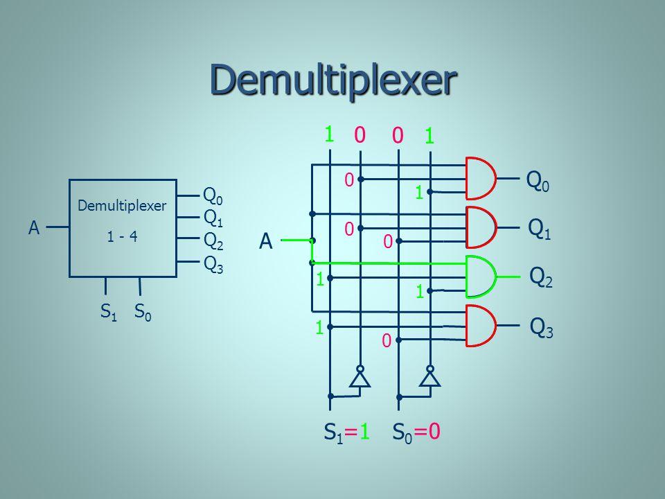 Demultiplexer S 1 S 0 A Demultiplexer 1 - 4 S 1 S 0 A Q1Q1 Q2Q2 Q3Q3 Q0Q0 Q1Q1 Q2Q2 Q3Q3 Q0Q0 =1=1 =0 1 1 0 0 1 1 1 1 0 0 0 0