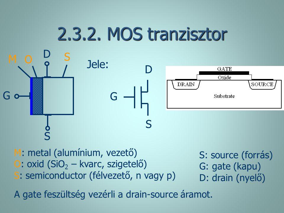 2.3.2. MOS tranzisztor M: metal (alumínium, vezető) O: oxid (SiO 2 – kvarc, szigetelő) S: semiconductor (félvezető, n vagy p) D G S O M S G D S Jele: