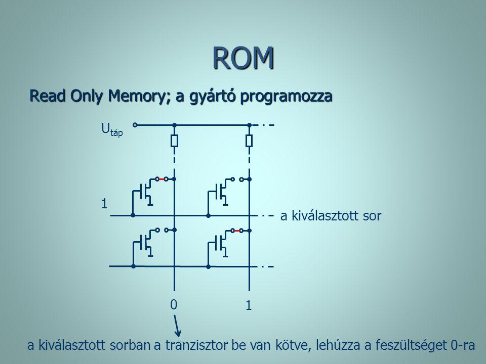 ROM Read Only Memory; a gyártó programozza 1 a kiválasztott sorban a tranzisztor be van kötve, lehúzza a feszültséget 0-ra a kiválasztott sor U táp 1
