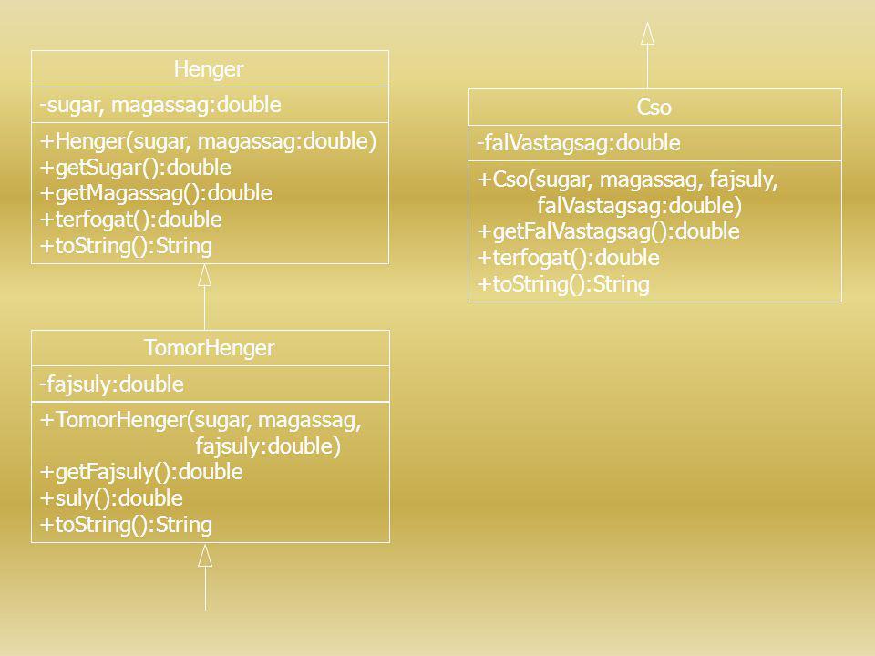 Henger -sugar, magassag:double +Henger(sugar, magassag:double) +getSugar():double +getMagassag():double +terfogat():double +toString():String TomorHen