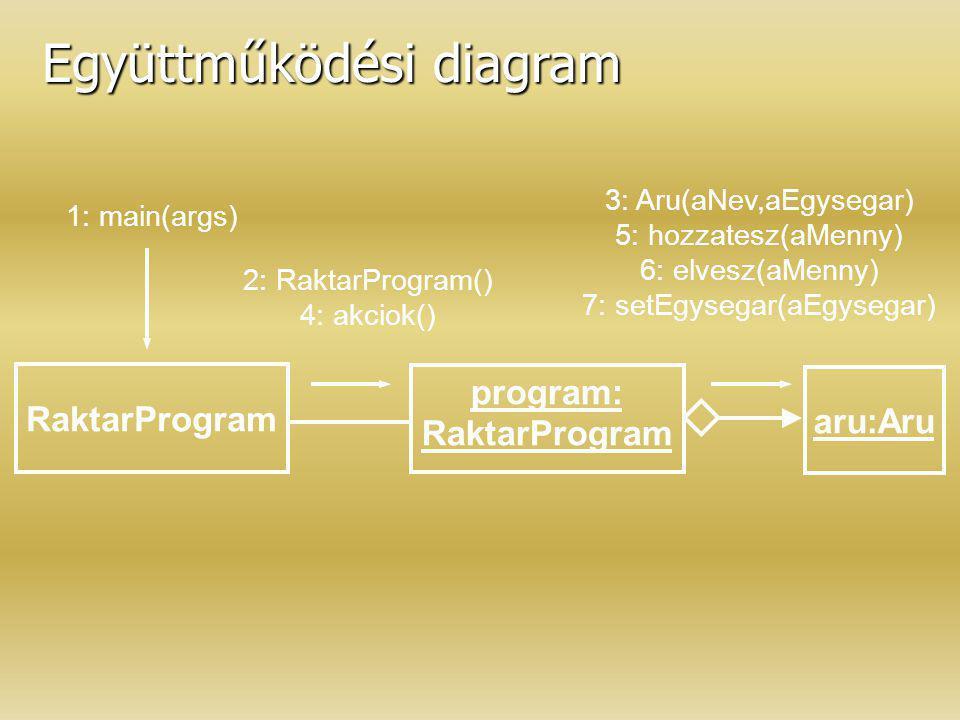 Együttműködési diagram RaktarProgram aru:Aru program: RaktarProgram 2: RaktarProgram() 4: akciok() 3: Aru(aNev,aEgysegar) 5: hozzatesz(aMenny) 6: elve