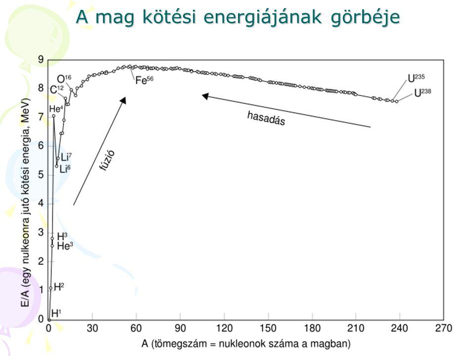 A mag kötési energiájának görbéje