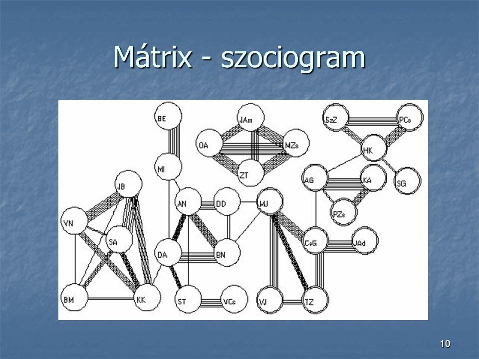 10 Mátrix - szociogram
