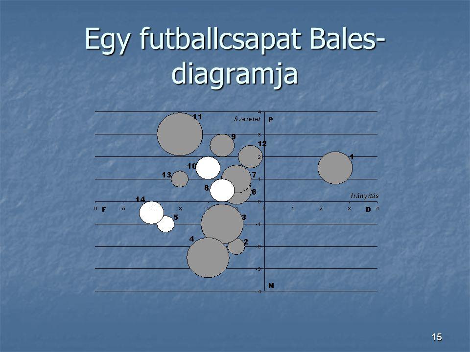15 Egy futballcsapat Bales- diagramja