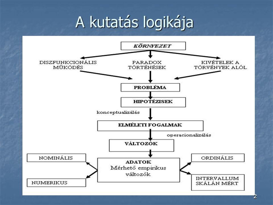 2 A kutatás logikája