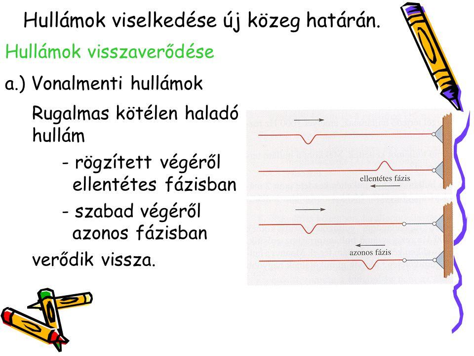 Hullámok visszaverődése a.) Vonalmenti hullámok Rugalmas kötélen haladó hullám - rögzített végéről ellentétes fázisban - szabad végéről azonos fázisba